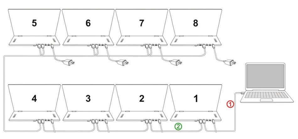 HDMIループ機能により1つの出力を8台のモニターに表示している接続例の説明図