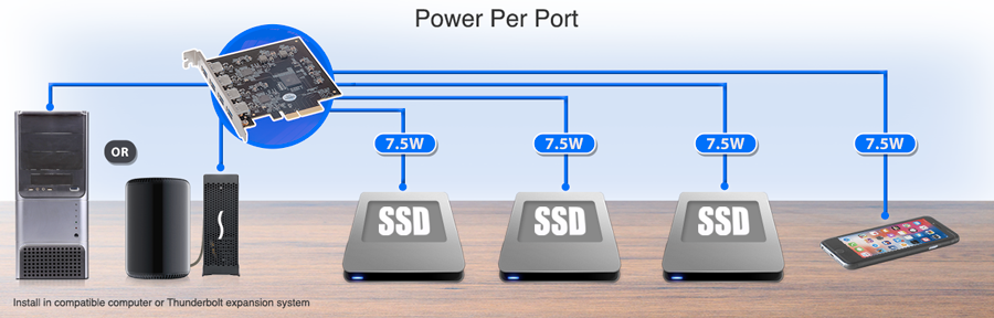 Power Per Port